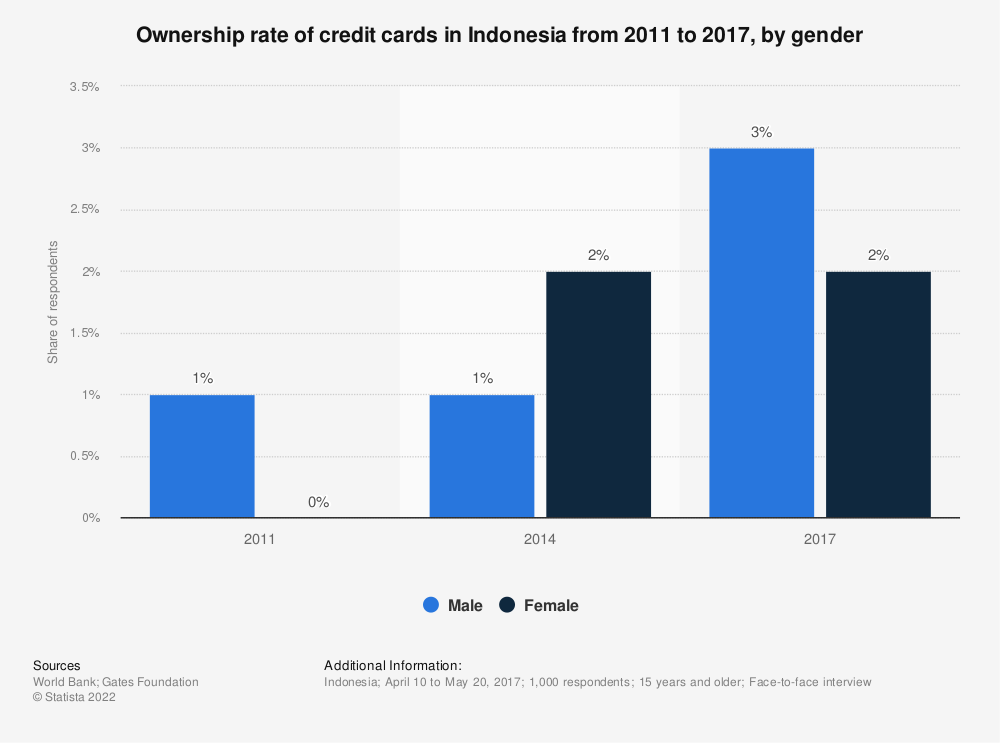 Statistic: Ownership rate of credit cards in Indonesia from 2011 to 2017, by gender | Statista