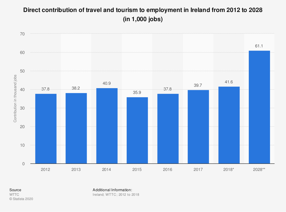 Statistic: Direct contribution of travel and tourism to employment in Ireland from 2012 to 2028 (in 1,000 jobs) | Statista