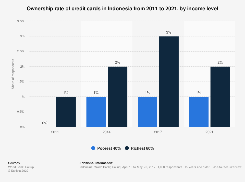 Statistic: Ownership rate of credit cards in Indonesia from 2011 to 2017 by income level  | Statista