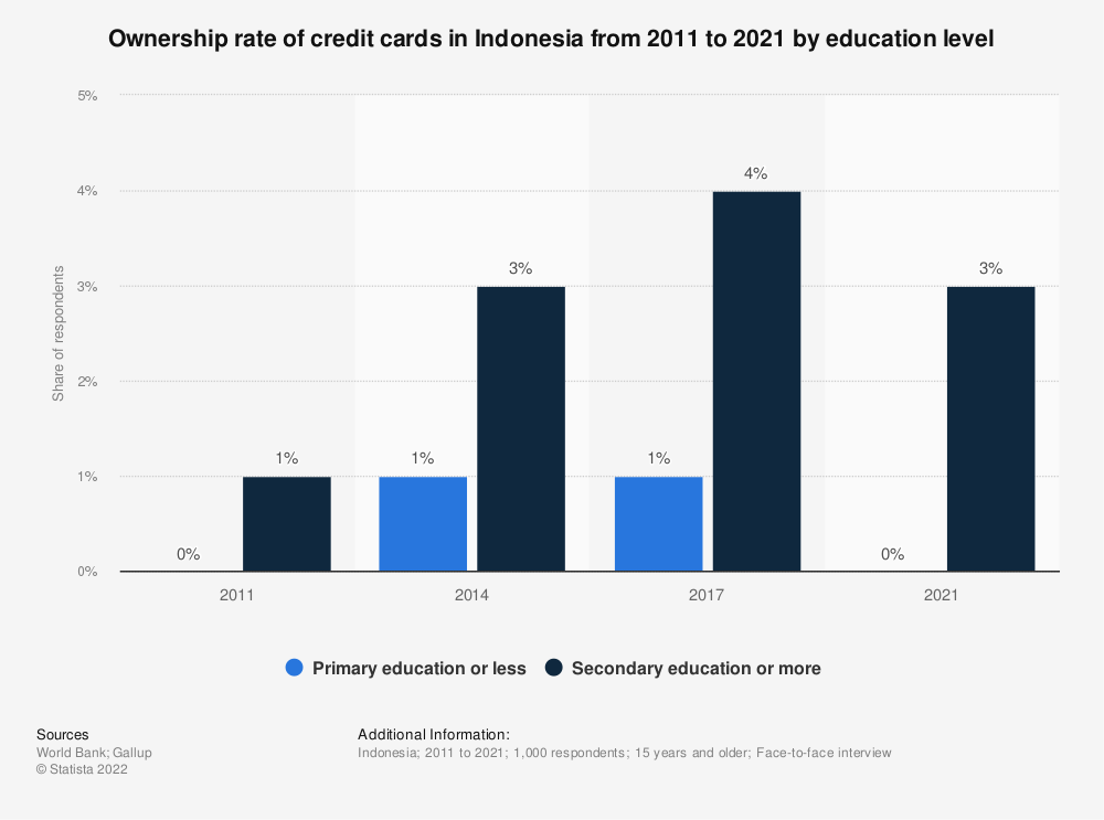 Statistic: Ownership rate of credit cards in Indonesia from 2011 to 2017 by education level  | Statista