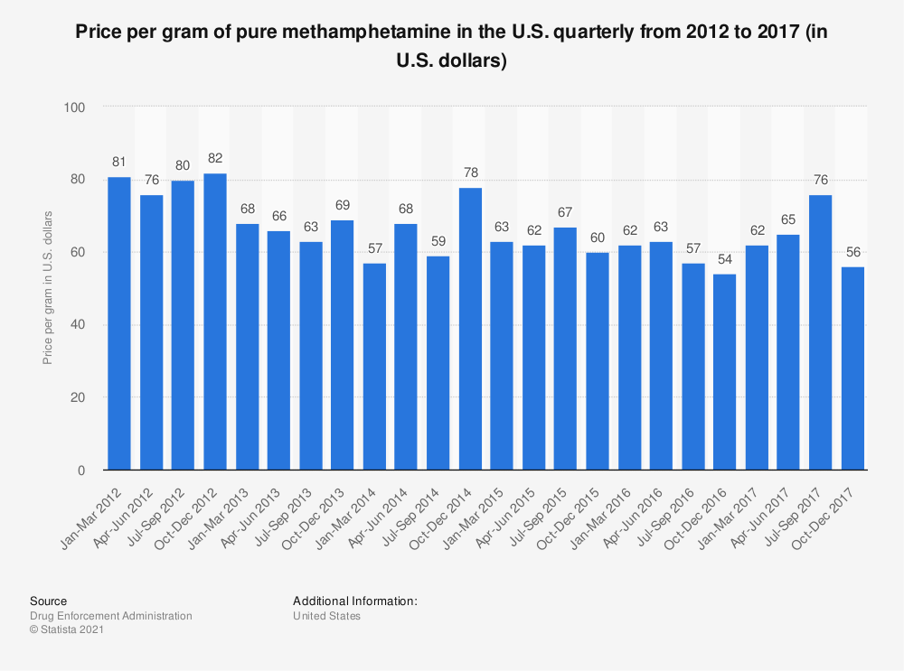 Statistic: Price per gram of pure methamphetamine in the U.S. quarterly from 2012 to 2017 (in U.S. dollars) | Statista