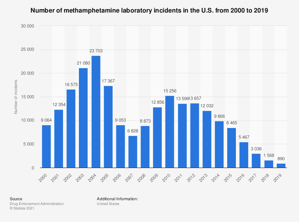 Statistic: Number of methamphetamine laboratory incidents in the U.S. from 2000 to 2018 | Statista