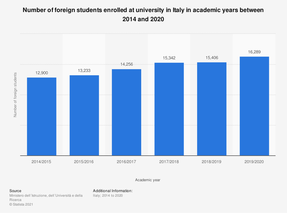 Statistic: Number of foreign students enrolled at university in Italy in academic years between 2014 and 2018 | Statista