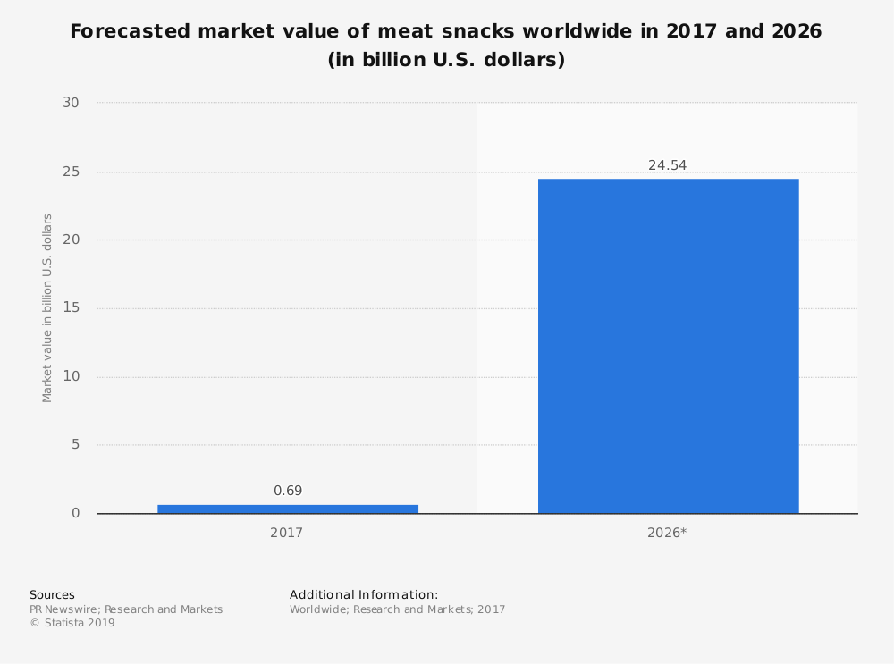 Statistic: Forecasted market value of meat snacks worldwide in 2017 and 2026 (in billion U.S. dollars) | Statista