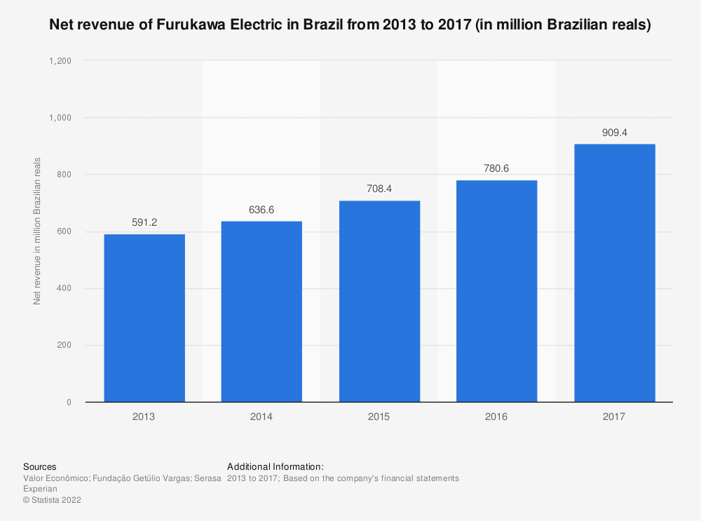 Statistic: Net revenue of Furukawa Electric in Brazil from 2013 to 2017 (in million Brazilian reals) | Statista