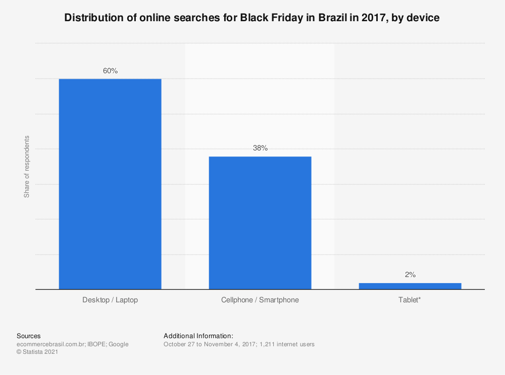 Statistic: Distribution of online searches for Black Friday in Brazil in 2017, by device | Statista