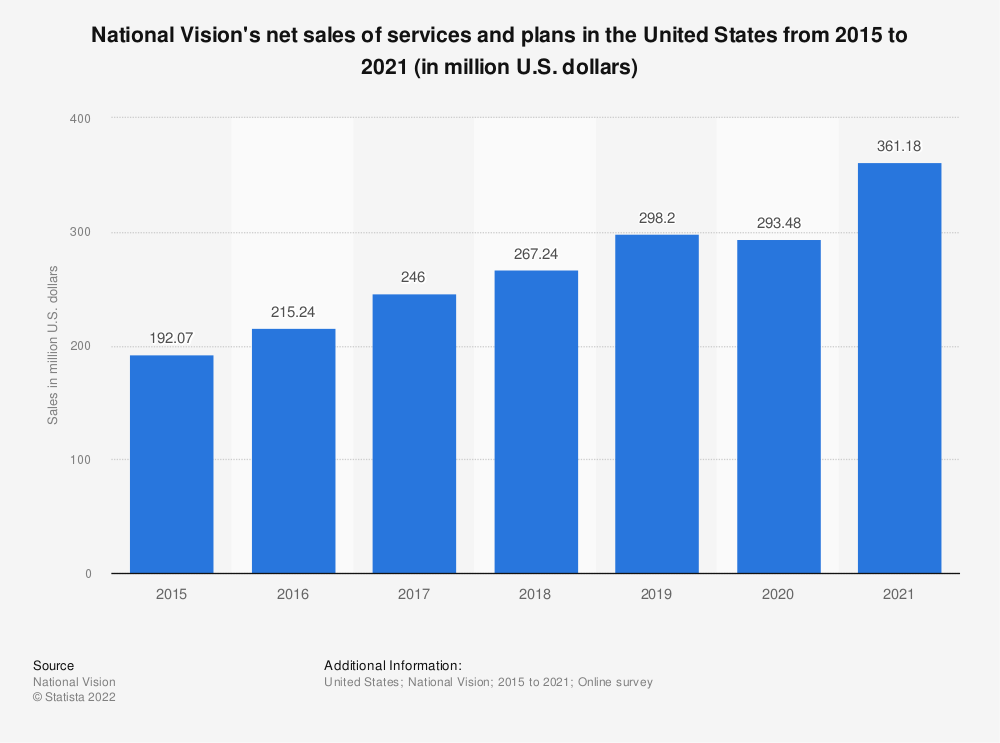 Statistic: National Vision's net sales of services and plans in the United States from 2015 to 2019 (in million U.S. dollars) | Statista