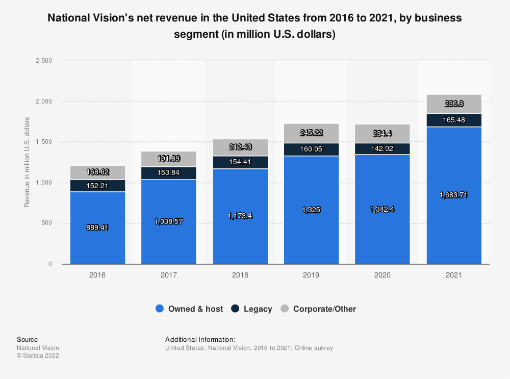 Statistic: National Vision's net revenue in the United States from 2016 to 2019, by business segment (in million U.S. dollars) | Statista