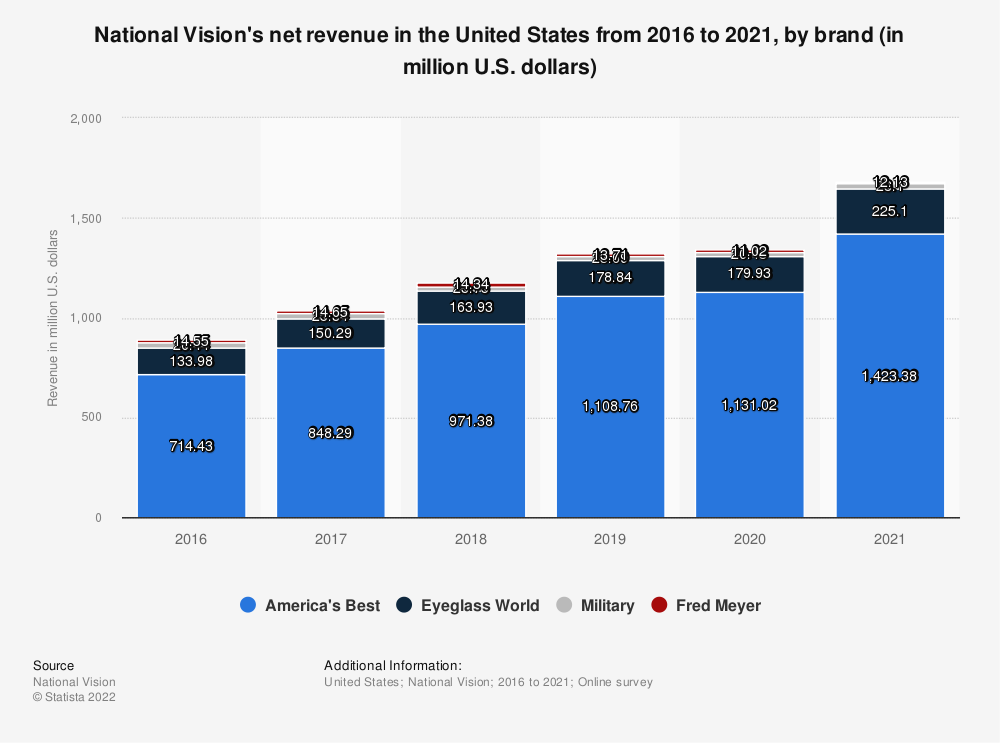 Statistic: National Vision's net revenue in the United States from 2016 to 2019, by brand (in million U.S. dollars) | Statista