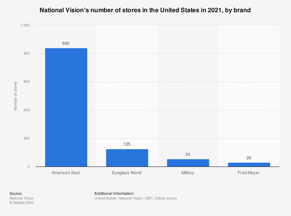 Statistic: National Vision's number of stores in the United States in 2020, by brand | Statista