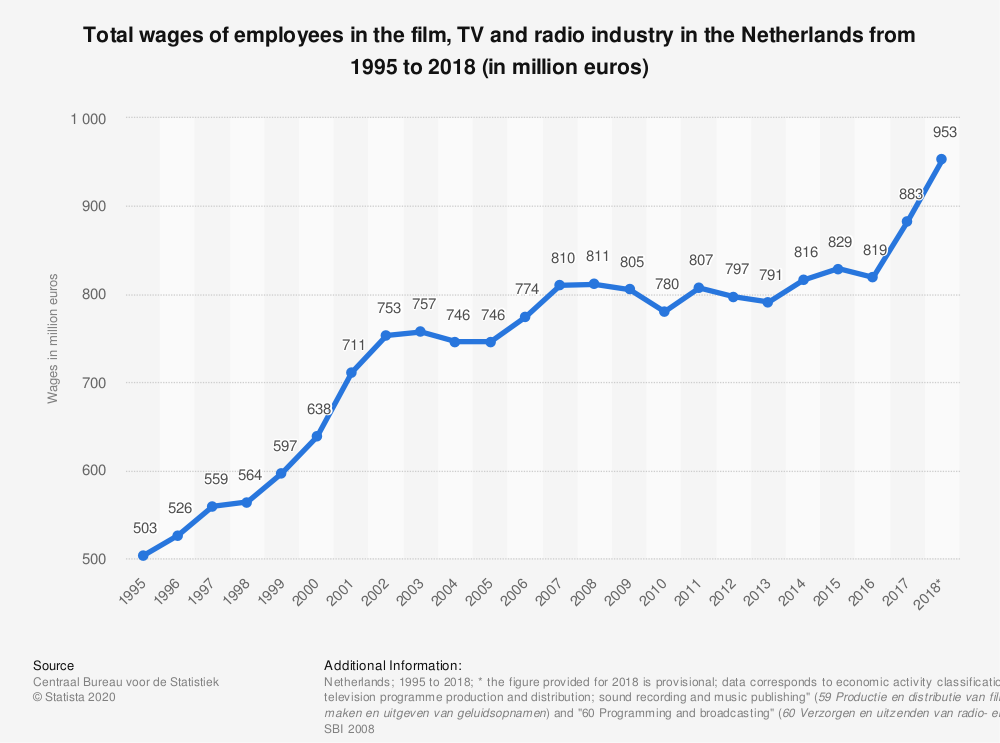Statistic: Total wages of employees in the film, TV and radio industry in the Netherlands from 1995 to 2018 (in million euros) | Statista