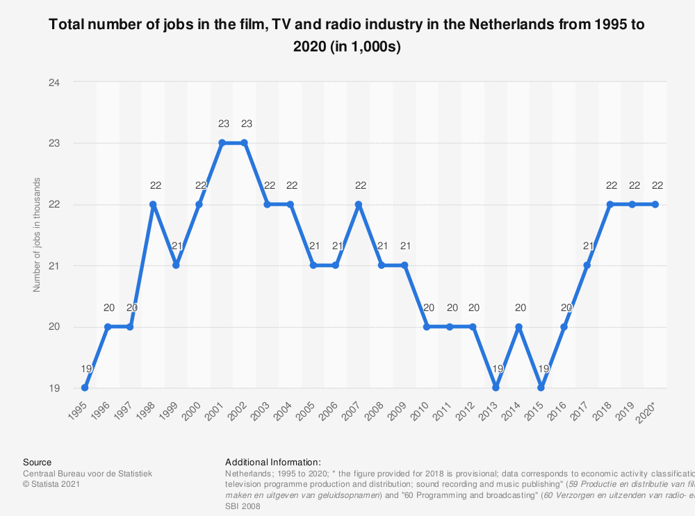 Statistic: Total number of jobs in the film, TV and radio industry in the Netherlands from 1995 to 2018 (in 1,000s) | Statista