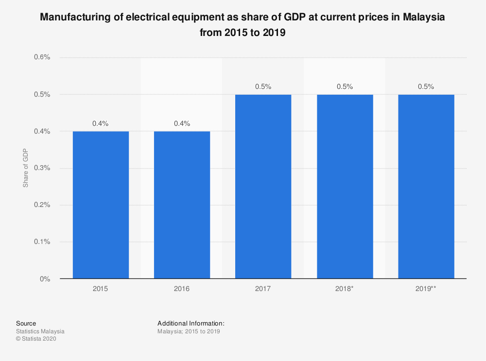 Statistic: Manufacturing of electrical equipment as share of GDP at current prices in Malaysia from 2015 to 2019 | Statista