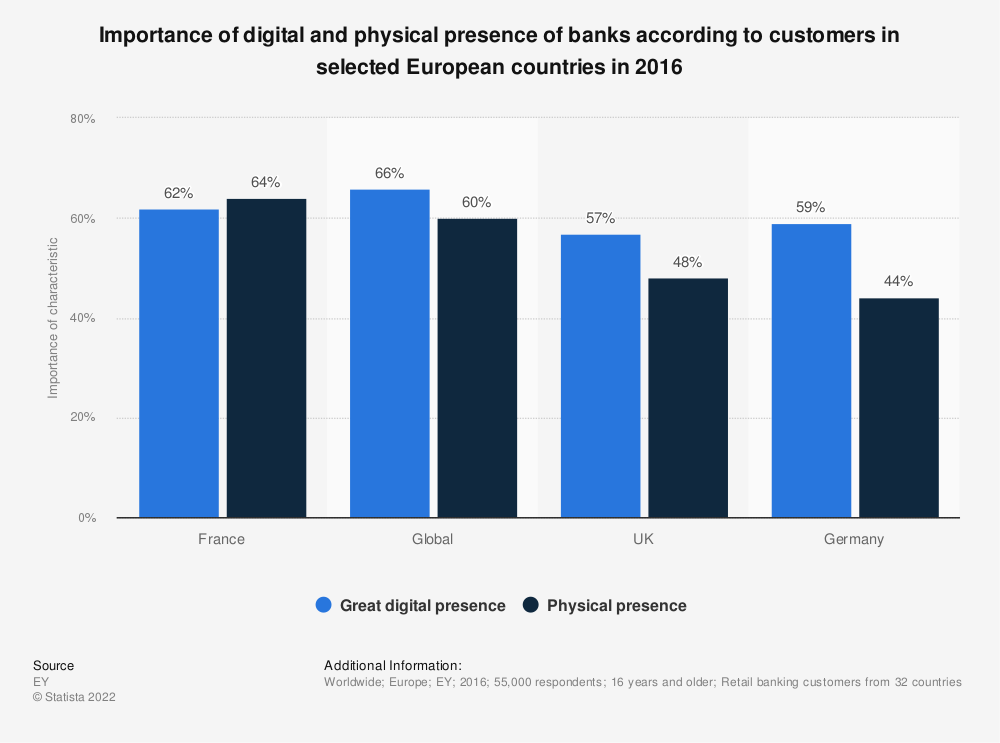 Statistic: Importance of digital and physical presence of banks according to customers in selected European countries in 2016 | Statista