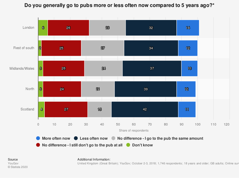 Statistic: Do you generally go to pubs more or less often now compared to 5 years ago?* | Statista