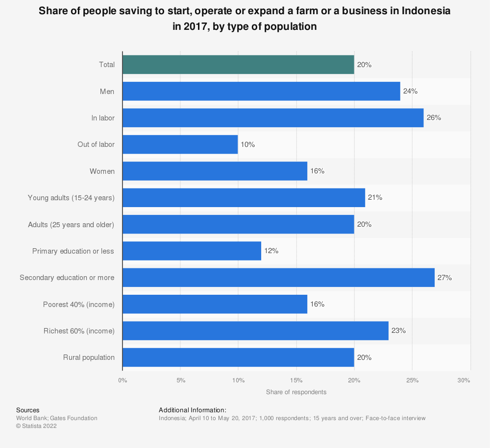 Statistic: Share of people saving to start, operate or expand a farm or a business in Indonesia in 2017, by type of population | Statista