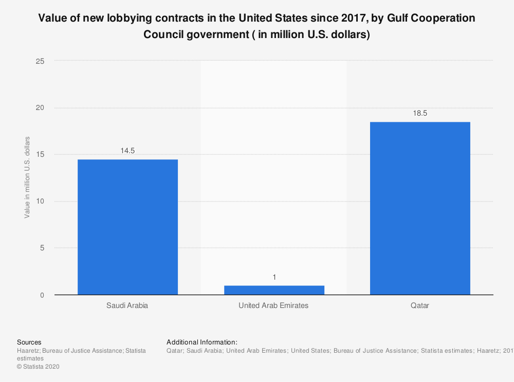 Statistic: Value of new lobbying contracts in the United States since 2017, by Gulf Cooperation Council government ( in million U.S. dollars) | Statista