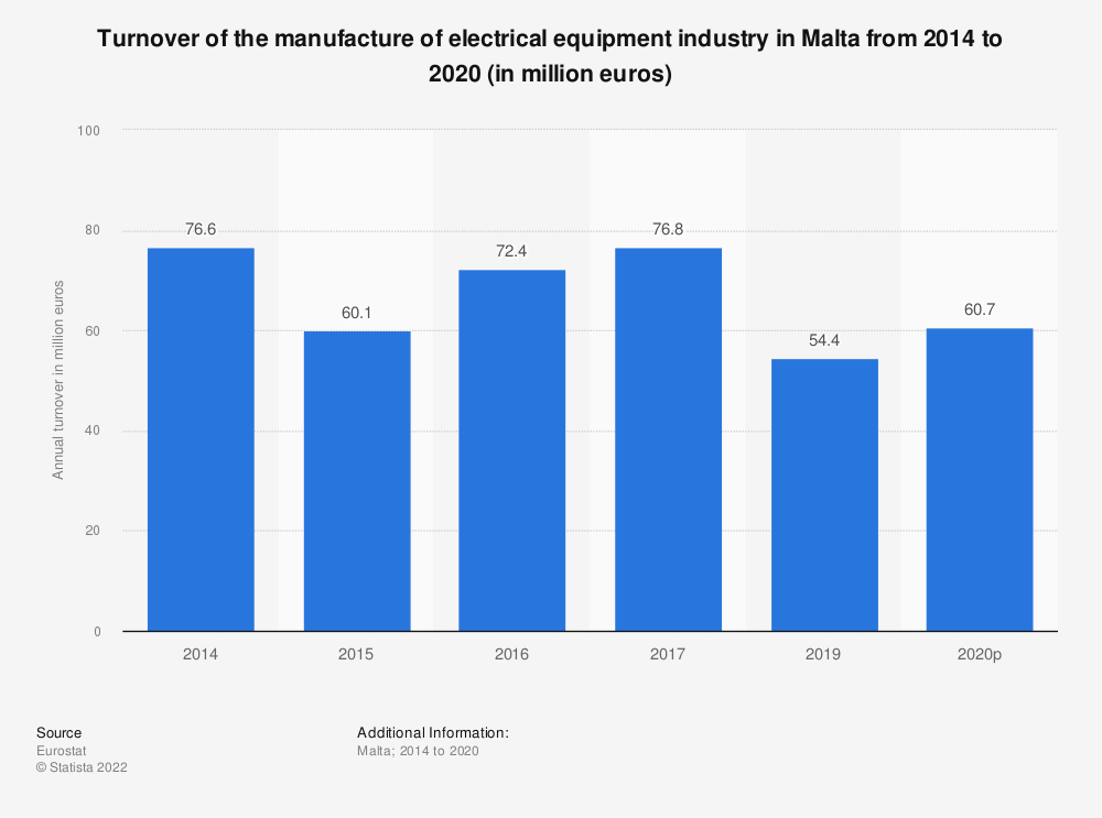 Statistic: Turnover of the manufacture of electrical equipment industry in Malta from 2014 to 2016 (in million euros)   Statista