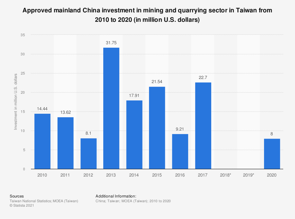 Statistic: Approved mainland China investment in mining and quarrying sector in Taiwan from 2009 to 2019 (in million U.S. dollars)   Statista