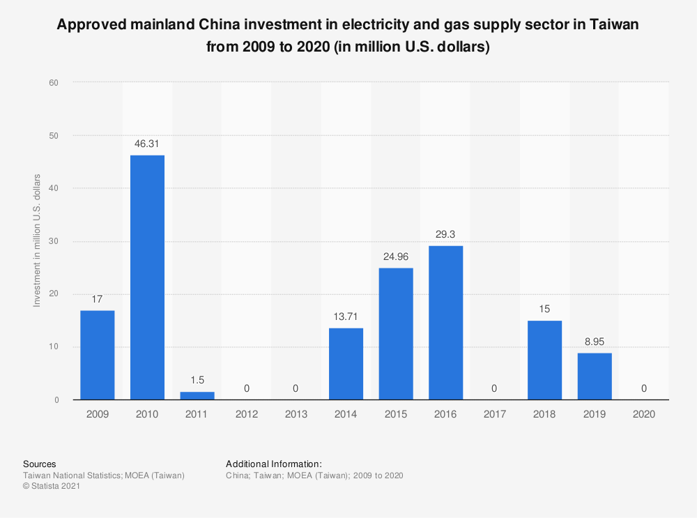 Statistic: Approved mainland China investment in electricity and gas supply sector in Taiwan from 2008 to 2019 (in million U.S. dollars) | Statista