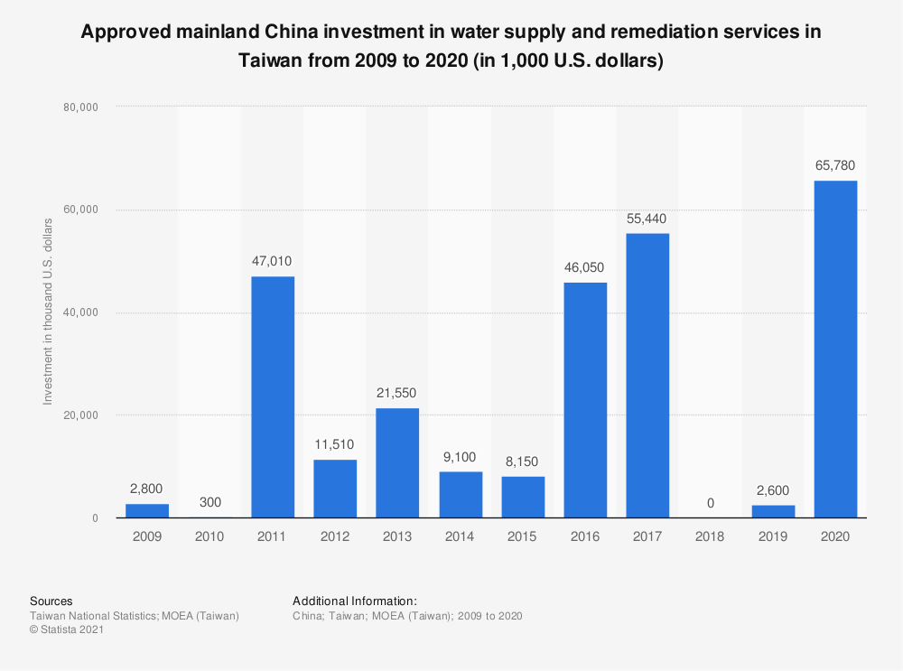 Statistic: Approved mainland China investment in water supply and remediation services in Taiwan from 2008 to 2018 (in 1,000 U.S. dollars)   Statista