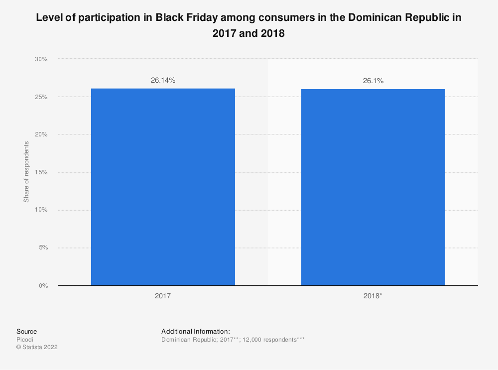 Statistic: Level of participation in Black Friday among consumers in the Dominican Republic in 2017 and 2018   Statista