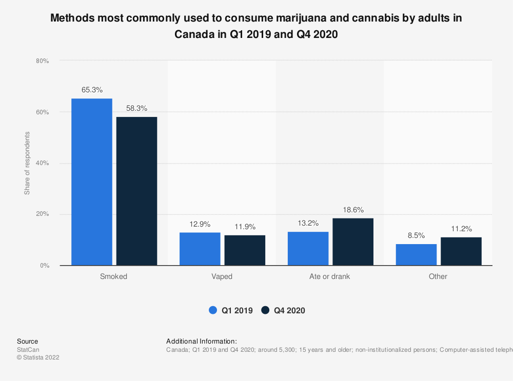Statistic: Most common methods to consume non-medical cannabis in Canada as of December 2018 | Statista