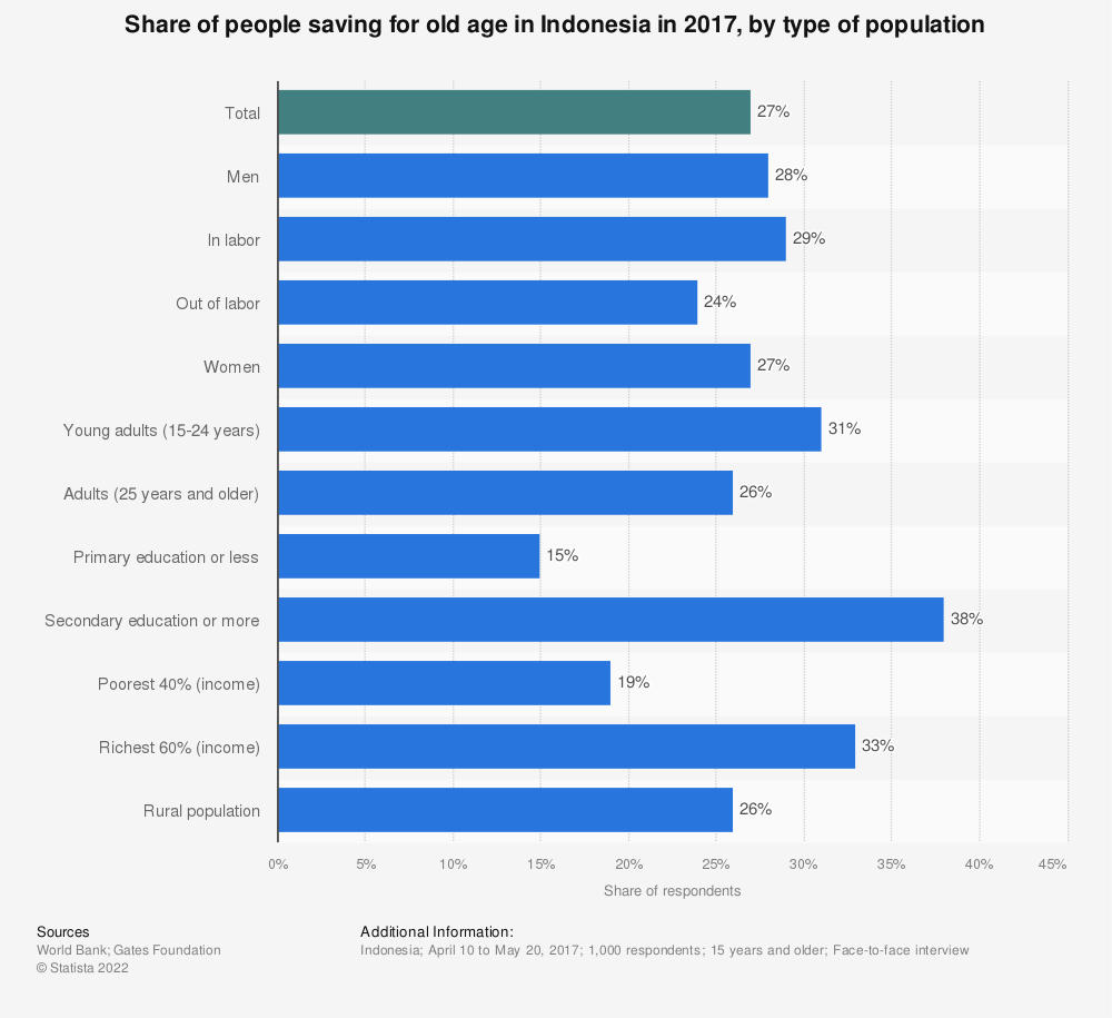 Statistic: Share of people saving for old age in Indonesia in 2017, by type of population | Statista