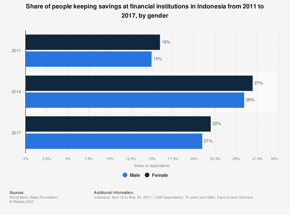 Statistic: Share of people keeping savings at financial institutions in Indonesia from 2011 to 2017, by gender | Statista