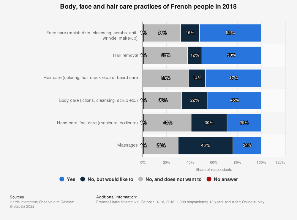 Statistic: Body, face and hair care practices of French people in 2018 | Statista