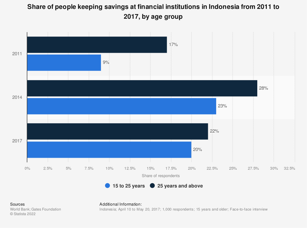 Statistic: Share of people keeping savings at financial institutions in Indonesia from 2011 to 2017, by age group | Statista