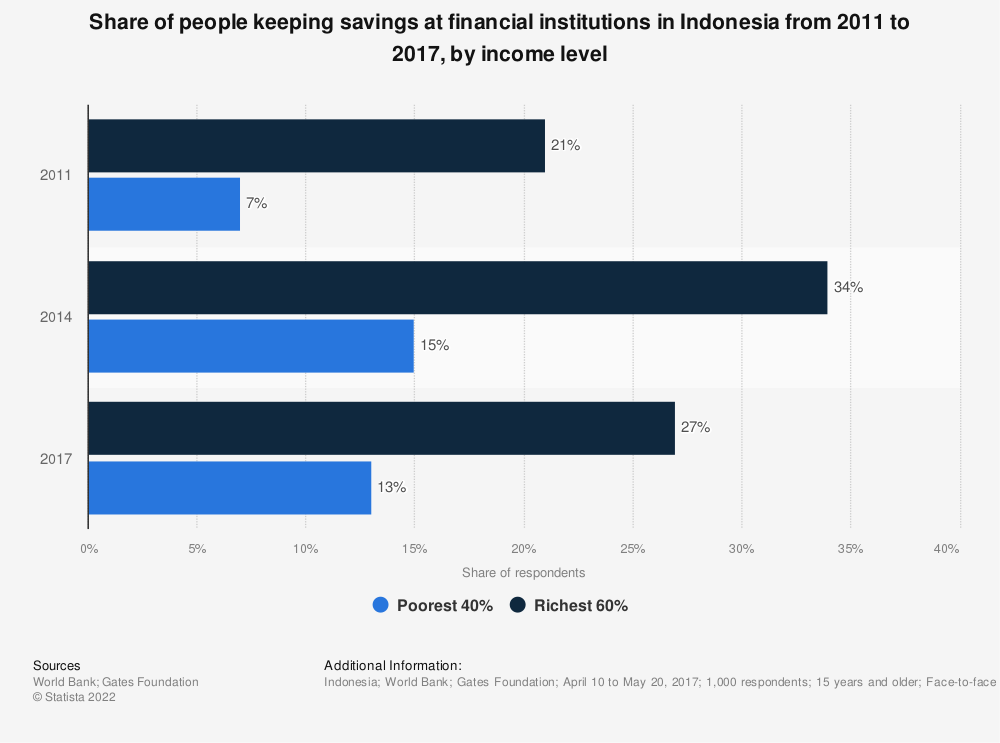 Statistic: Share of people keeping savings at financial institutions in Indonesia from 2011 to 2017, by income level  | Statista