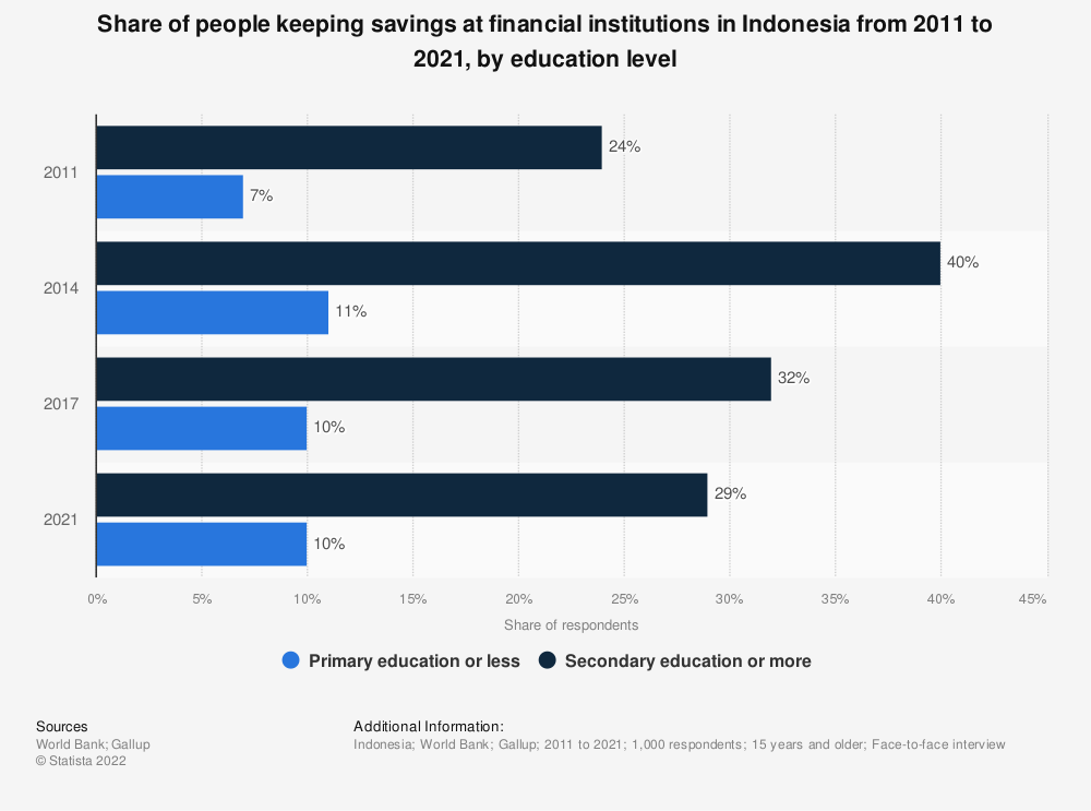 Statistic: Share of people keeping savings at financial institutions in Indonesia from 2011 to 2017, by education level  | Statista