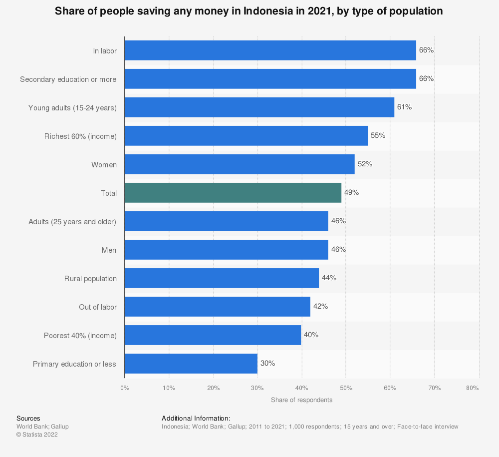 Statistic: Share of people saving any money in Indonesia in 2017, by type of population | Statista