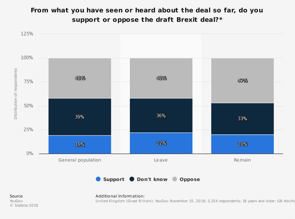 Statistic: From what you have seen or heard about the deal so far, do you support or oppose the draft Brexit deal?* | Statista