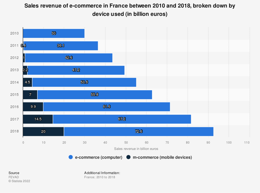 Statistic: Sales revenue of e-commerce in France between 2010 and 2018, broken down by device used (in billion euros) | Statista