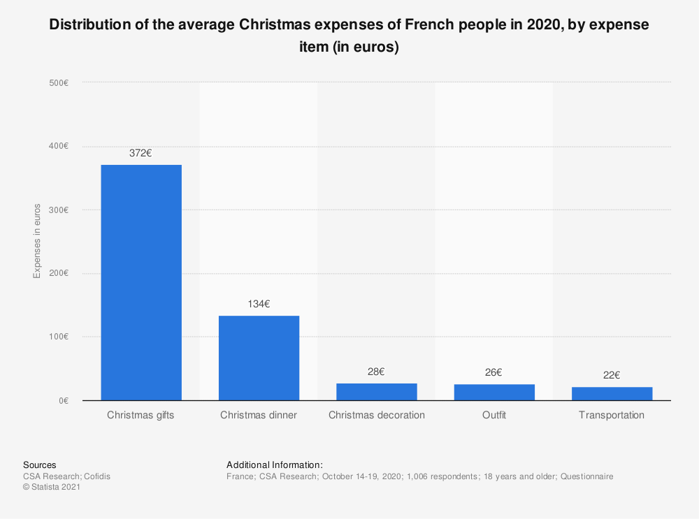 Statistic: Distribution of the average Christmas expenses of French people in 2018, by expense item (in euros) | Statista