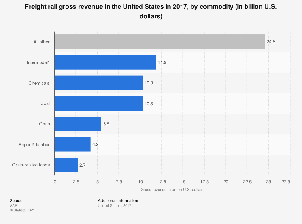 Statistic: Freight rail gross revenue in the United States in 2017, by commodity (in billion U.S. dollars) | Statista