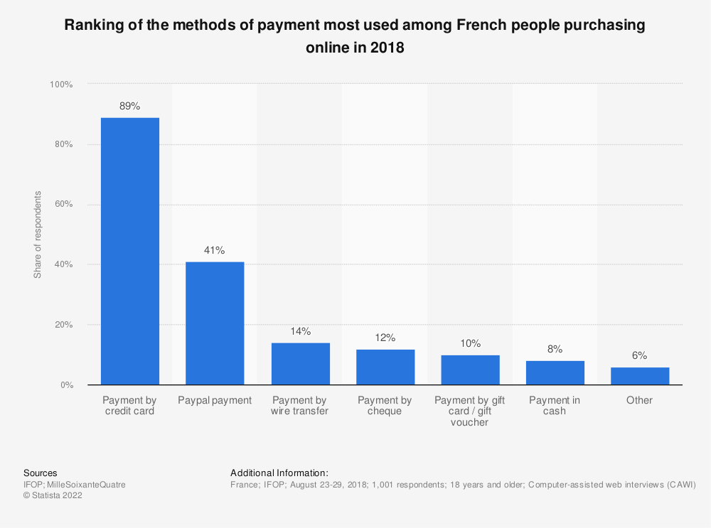 Statistic: Ranking of the methods of payment most used among French people purchasing online in 2018 | Statista
