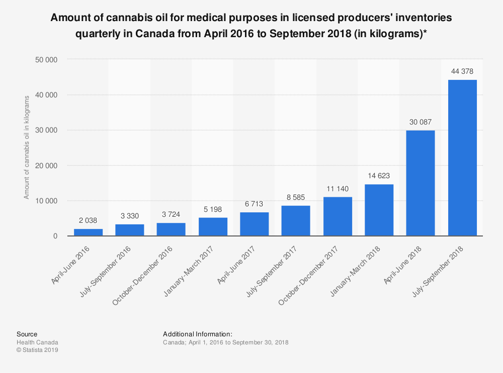 Statistic: Amount of cannabis oil for medical purposes in licensed producers' inventories quarterly in Canada from April 2016 to September 2018 (in kilograms)*  | Statista