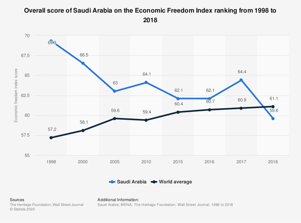 Statistic: Overall score of Saudi Arabia on the Economic Freedom Index ranking from 1998 to 2018 | Statista