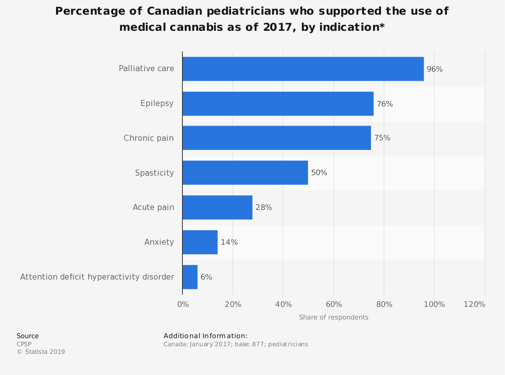 Statistic: Percentage of Canadian pediatricians who supported the use of medical cannabis as of 2017, by indication* | Statista