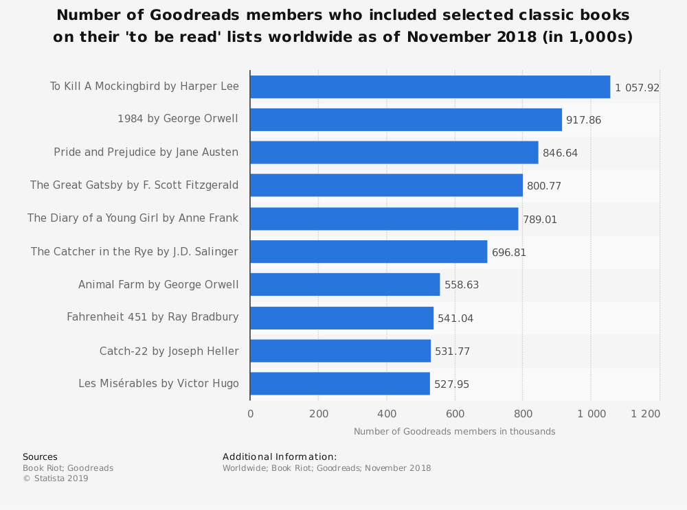 Statistic: Number of Goodreads members who included selected classic books on their 'to be read' lists worldwide as of November 2018 (in 1,000s) | Statista