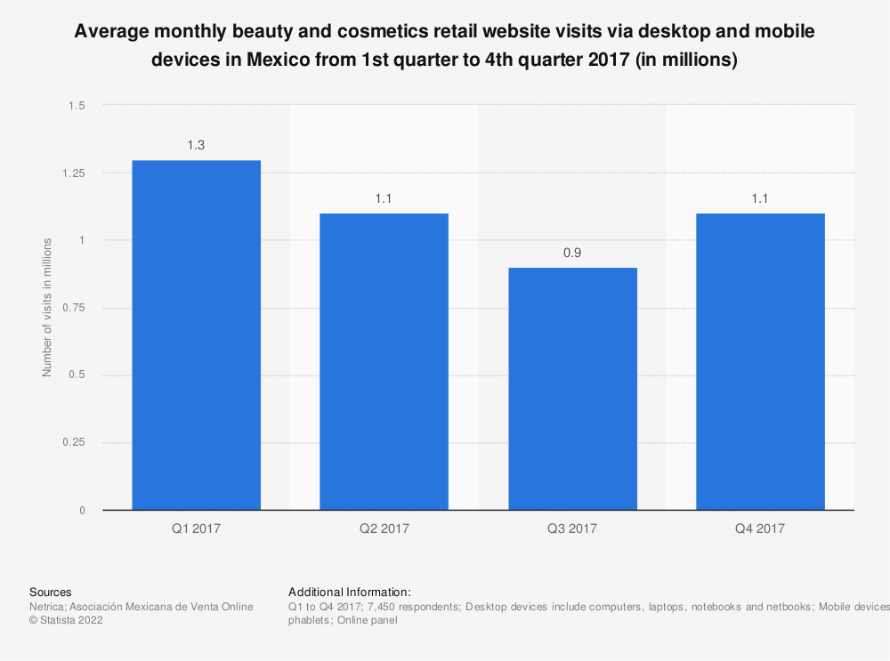 Statistic: Average monthly beauty and cosmetics retail website visits via desktop and mobile devices in Mexico from 1st quarter to 4th quarter 2017 (in millions) | Statista