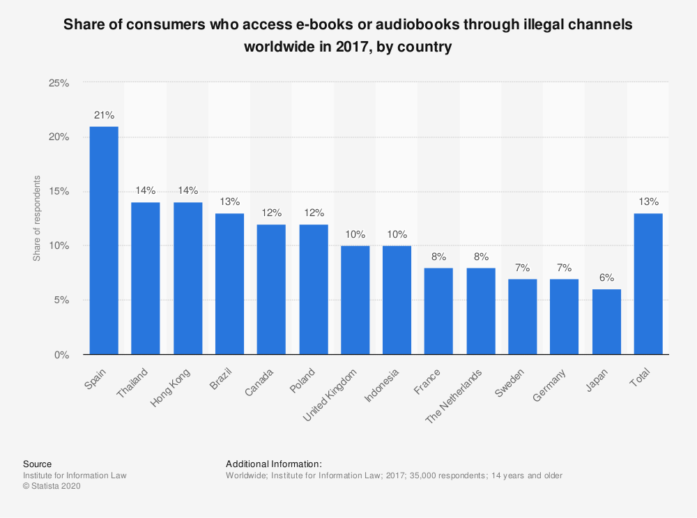 Statistic: Share of consumers who access e-books or audiobooks through illegal channels worldwide in 2017, by country | Statista