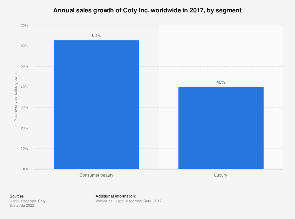 Statistic: Annual sales growth of Coty Inc. worldwide in 2017, by segment | Statista