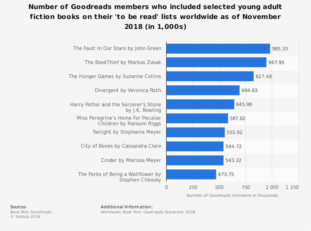 Statistic: Number of Goodreads members who included selected young adult fiction books on their 'to be read' lists worldwide as of November 2018 (in 1,000s) | Statista