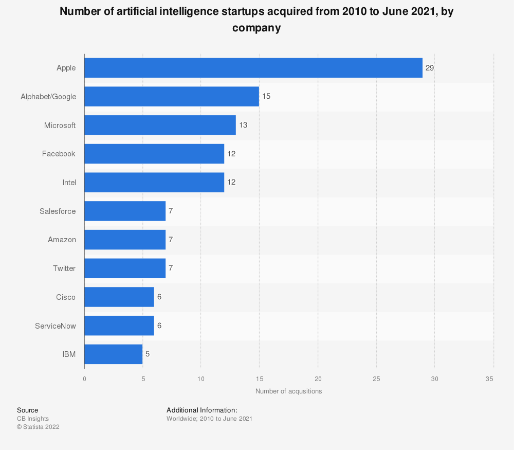 Statistic: Number of artificial intelligence startups acquired from 2010 to June 2018,  by company | Statista