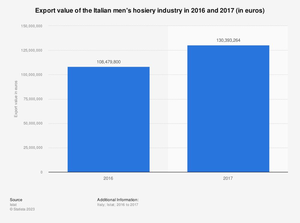 Statistic: Export value of the Italian men's hosiery industry in 2016 and 2017 (in euros) | Statista