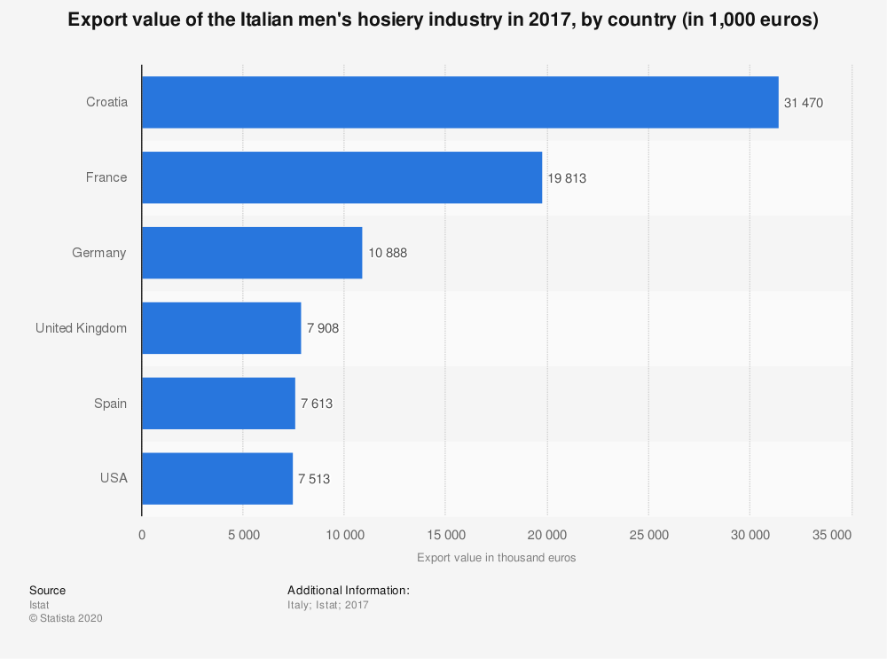 Statistic: Export value of the Italian men's hosiery industry in 2017, by country (in 1,000 euros) | Statista